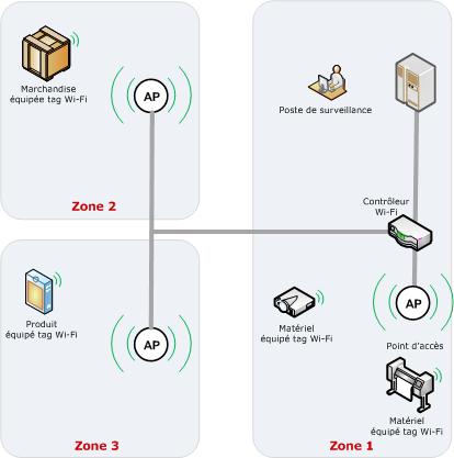 logiciel de localisation wifi